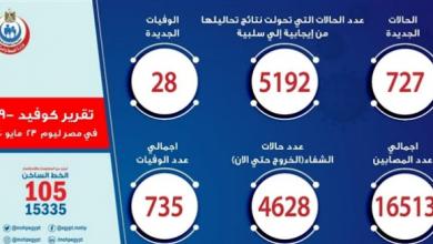 Photo of 28 حالة.. مصر تسجل أكبر معدل وفيات يومية بفيروس كورونا